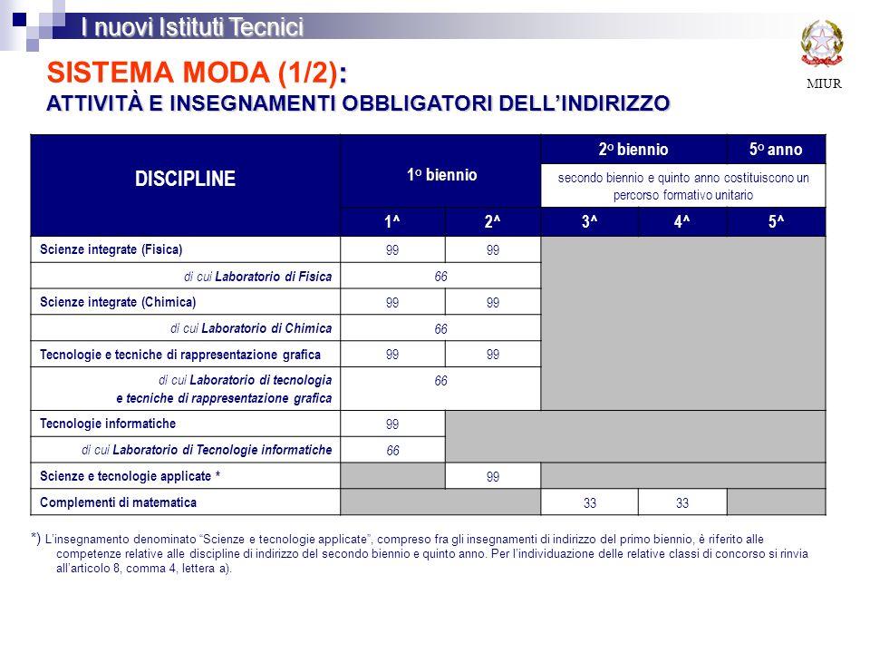 SISTEMA MODA (1/2): ATTIVITÀ E INSEGNAMENTI OBBLIGATORI DELL'INDIRIZZO
