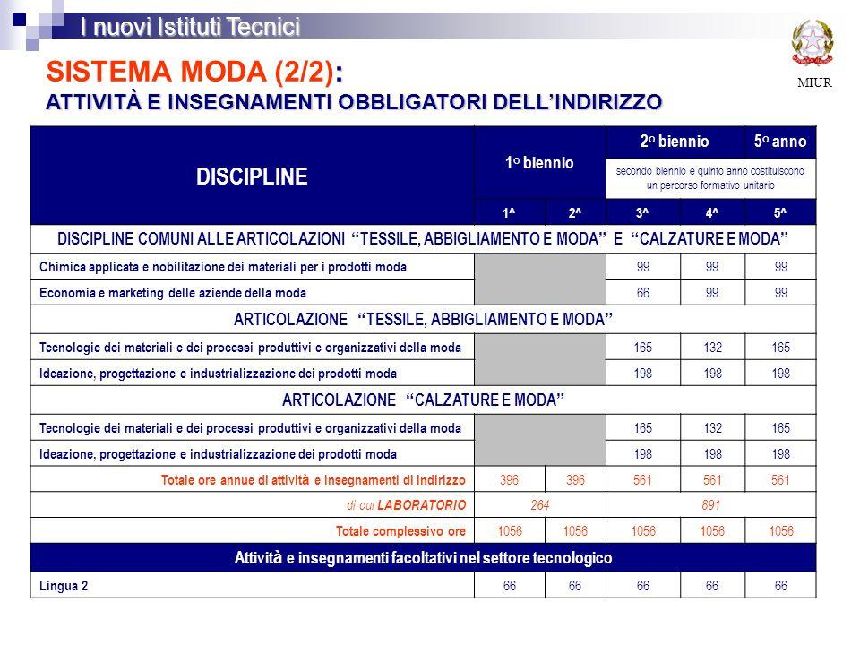 SISTEMA MODA (2/2): ATTIVITÀ E INSEGNAMENTI OBBLIGATORI DELL'INDIRIZZO