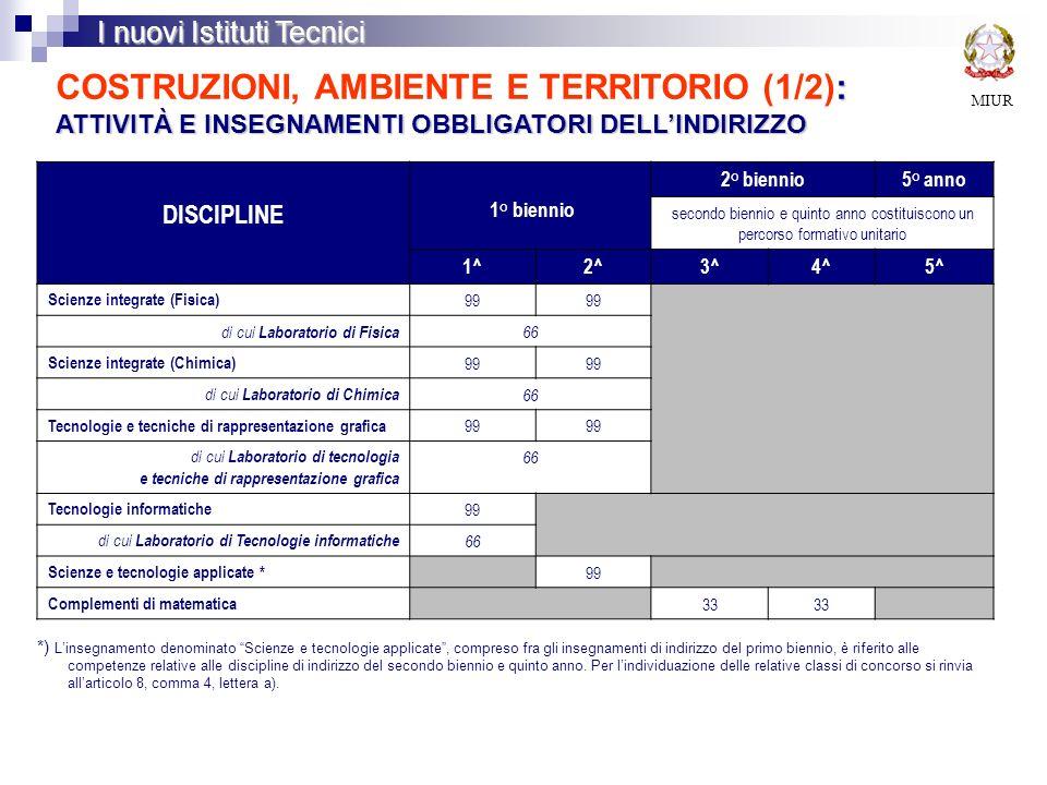 COSTRUZIONI, AMBIENTE E TERRITORIO (1/2): ATTIVITÀ E INSEGNAMENTI OBBLIGATORI DELL'INDIRIZZO