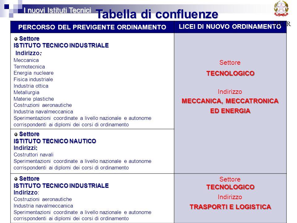 Tabella di confluenze I nuovi Istituti Tecnici MIUR