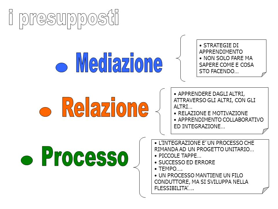 i presupposti Mediazione Relazione Processo STRATEGIE DI APPRENDIMENTO