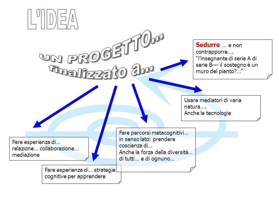 L IDEA UN PROGETTO... finalizzato a... Sedurre … e non contrapporre….