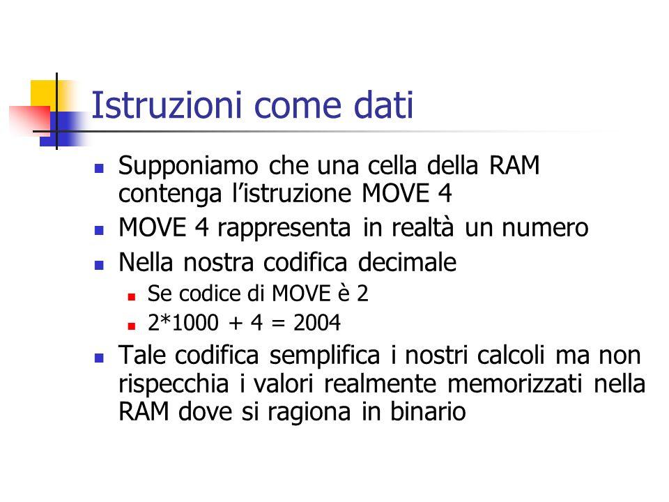 Istruzioni come dati Supponiamo che una cella della RAM contenga l'istruzione MOVE 4. MOVE 4 rappresenta in realtà un numero.