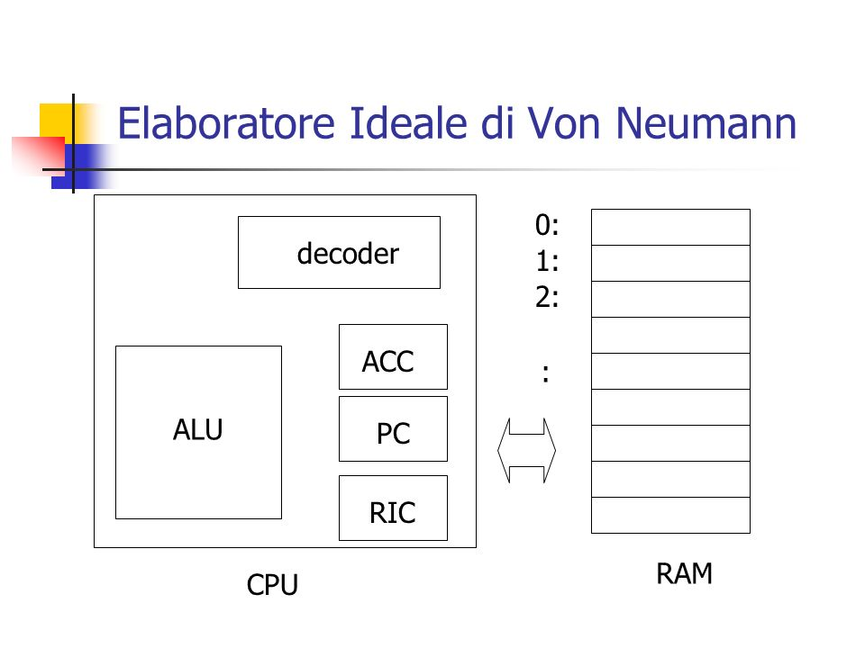 Elaboratore Ideale di Von Neumann