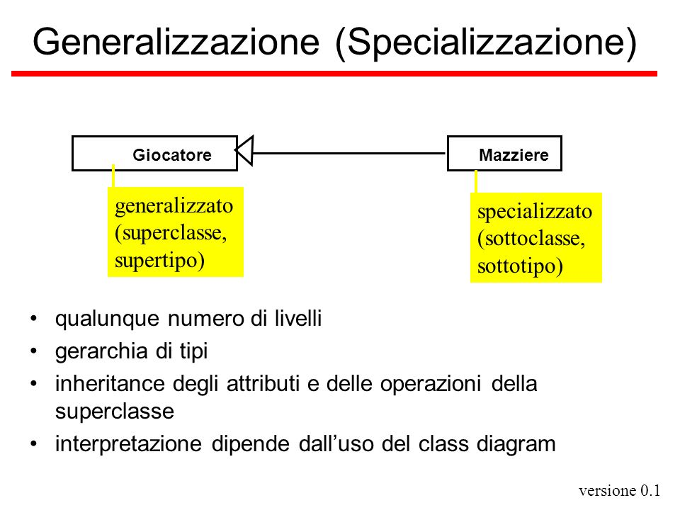 Generalizzazione (Specializzazione)