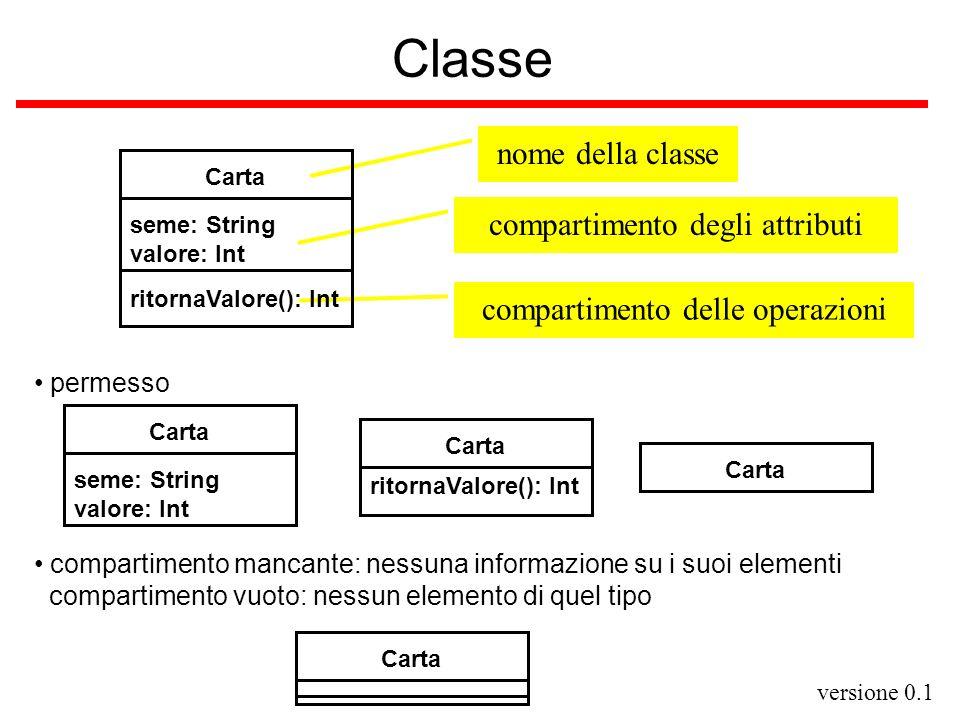 Classe nome della classe compartimento degli attributi
