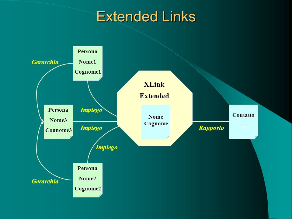 Extended Links XLink Extended Gerarchia Impiego Impiego Rapporto