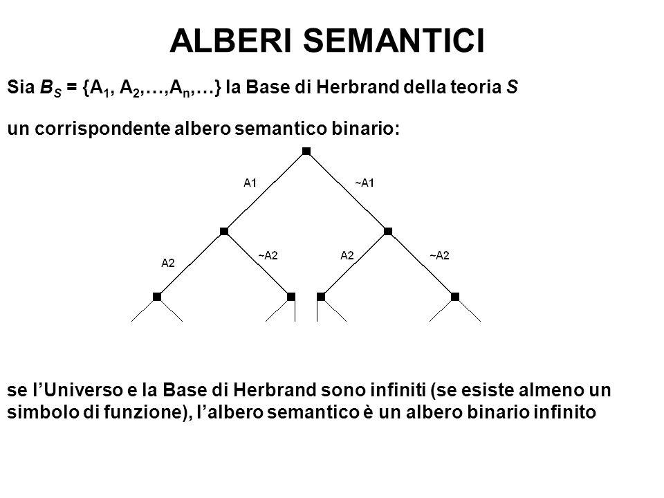 ALBERI SEMANTICI Sia BS = {A1, A2,…,An,…} la Base di Herbrand della teoria S. un corrispondente albero semantico binario: