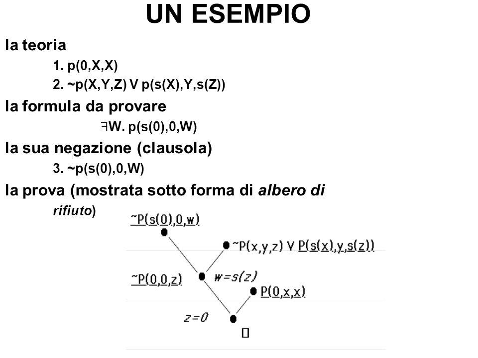 UN ESEMPIO la teoria la formula da provare la sua negazione (clausola)