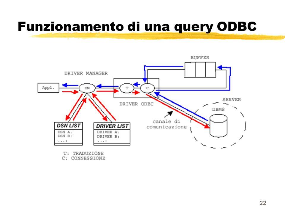 Funzionamento di una query ODBC
