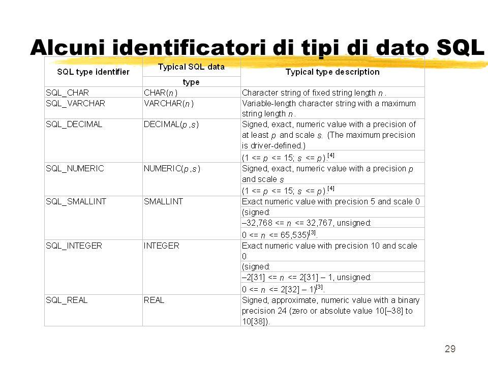 Alcuni identificatori di tipi di dato SQL