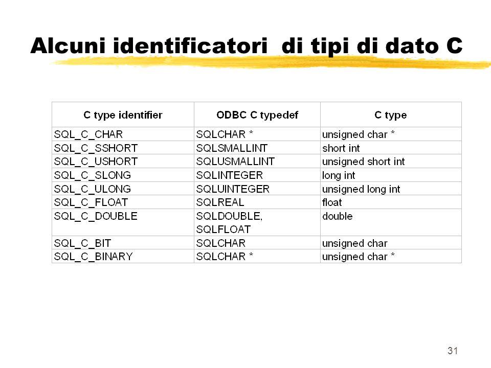 Alcuni identificatori di tipi di dato C