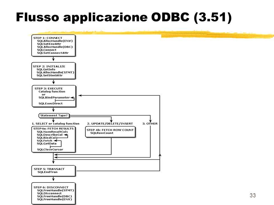 Flusso applicazione ODBC (3.51)