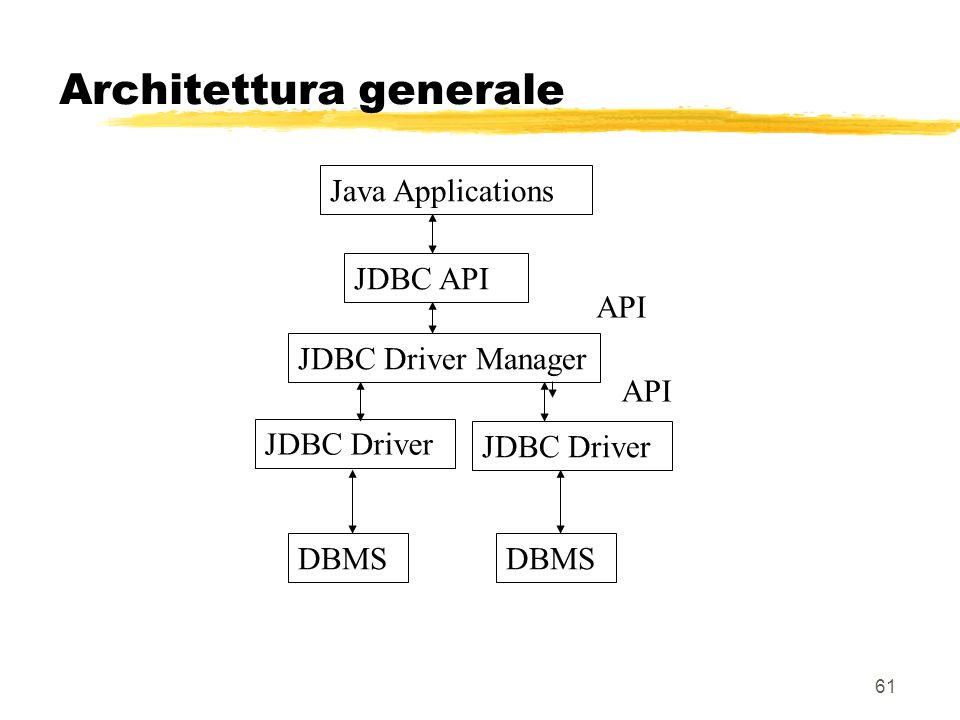 Architettura generale