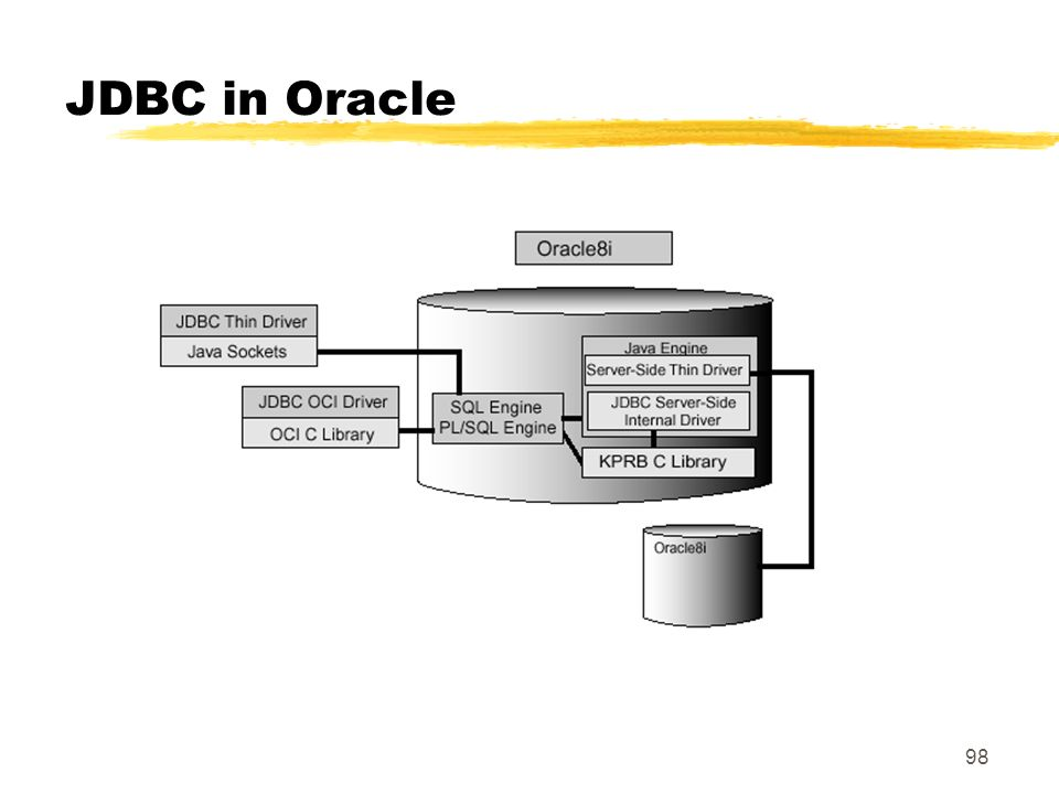 JDBC in Oracle