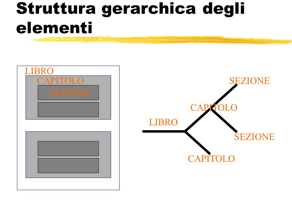 Struttura gerarchica degli elementi