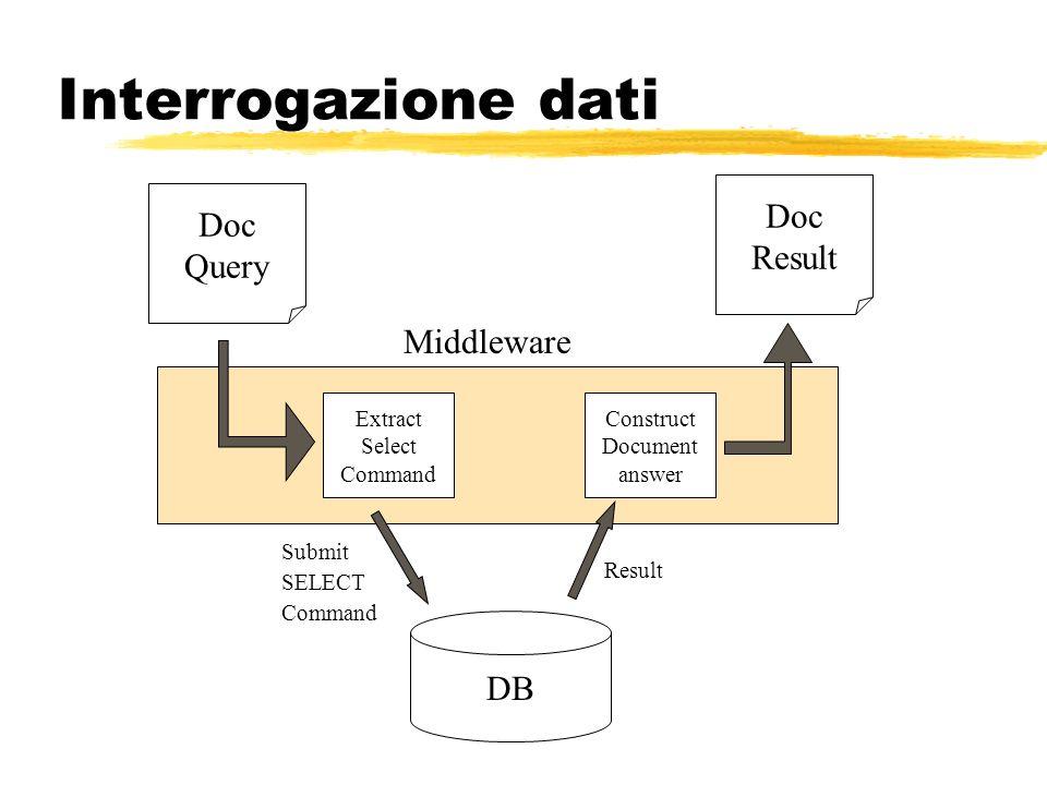 Interrogazione dati Doc Doc Result Query Middleware DB Extract Select