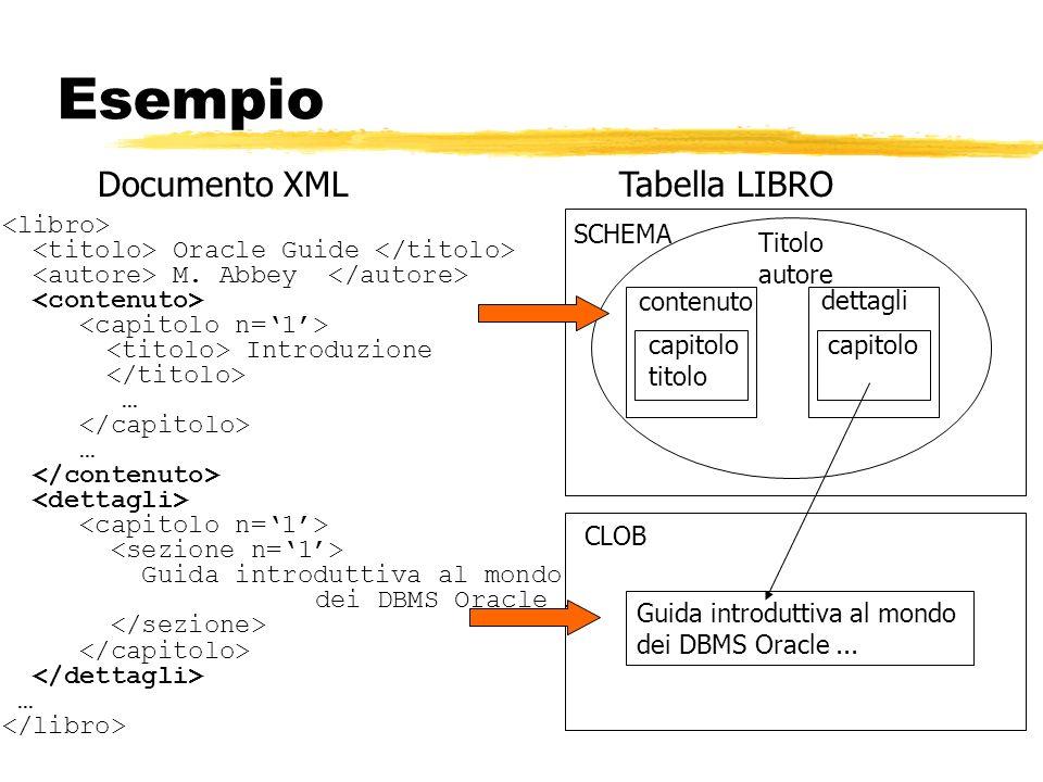 Esempio Documento XML Tabella LIBRO <libro>