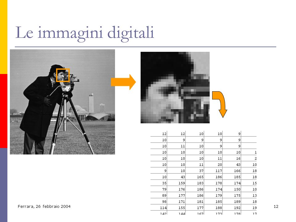 Le immagini digitali FOTO – INGRANDIMENTO – MAPPA DI NUMERI – LIVELLO DI GRIGIO – MAPPA DI NUMERI!