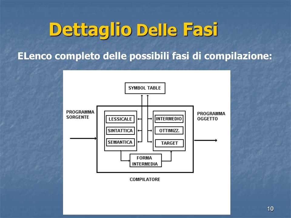 Dettaglio Delle Fasi ELenco completo delle possibili fasi di compilazione: