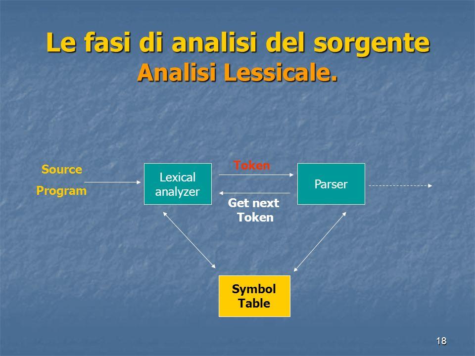 Le fasi di analisi del sorgente Analisi Lessicale.