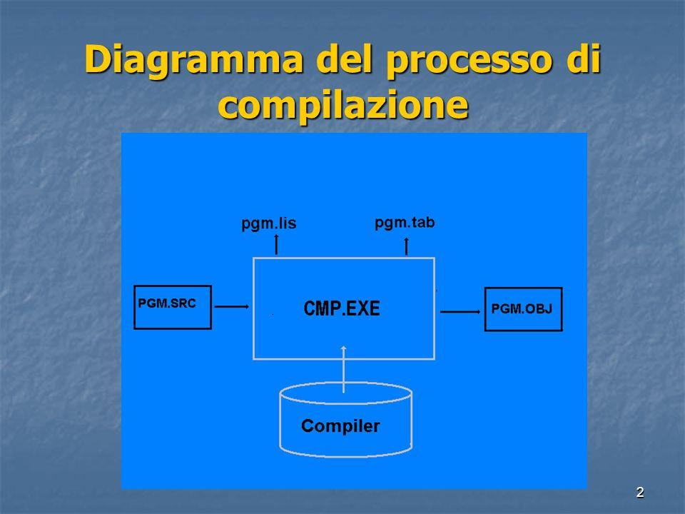 Diagramma del processo di compilazione