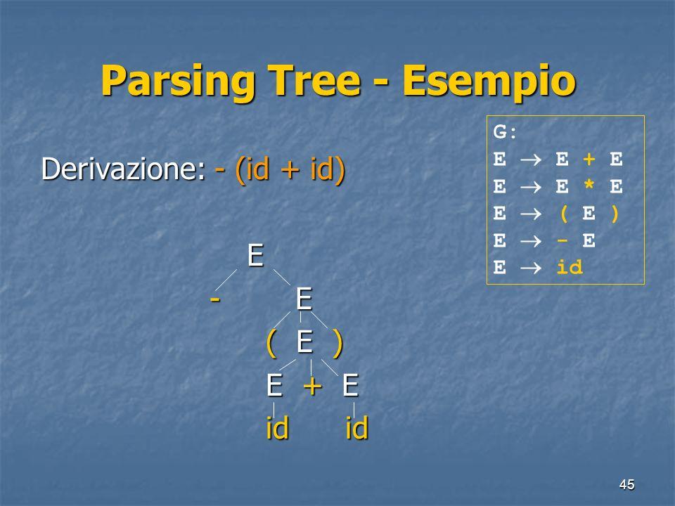 Parsing Tree - Esempio Derivazione: - (id + id) E - E ( E ) E + E