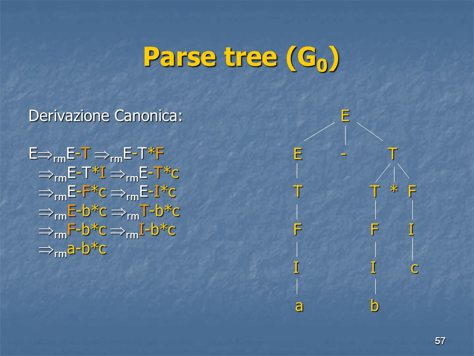 Parse tree (G0) Derivazione Canonica: ErmE-T rmE-T*F
