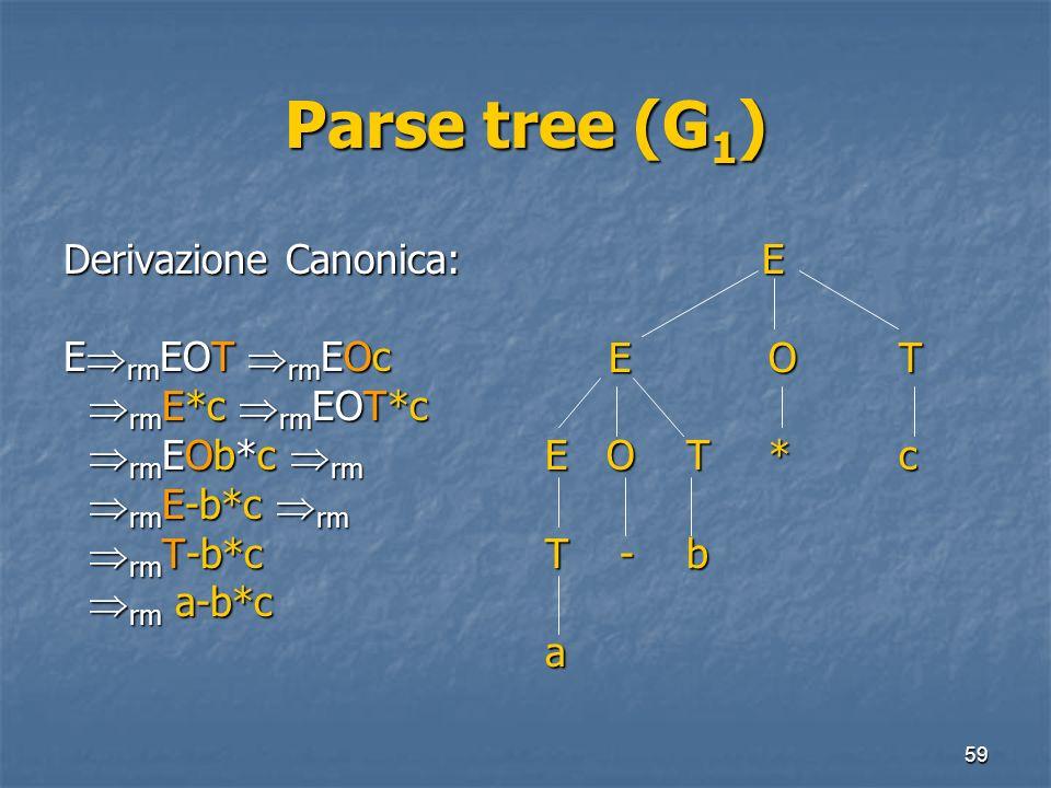 Parse tree (G1) Derivazione Canonica: ErmEOT rmEOc rmE*c rmEOT*c
