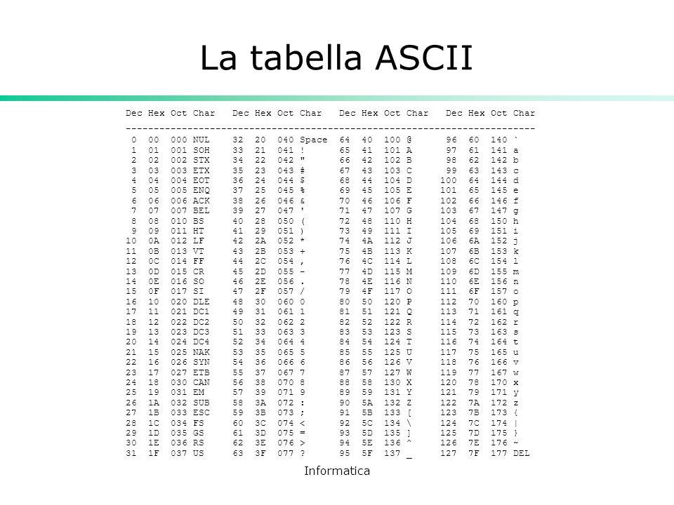 La tabella ASCII Informatica