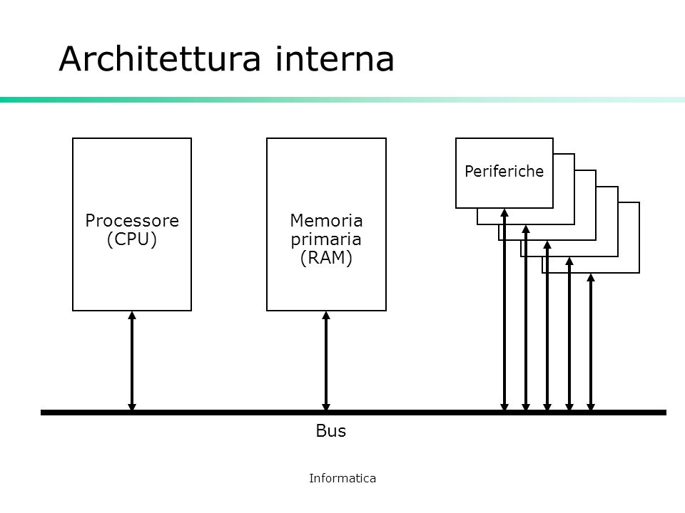Memoria primaria (RAM)
