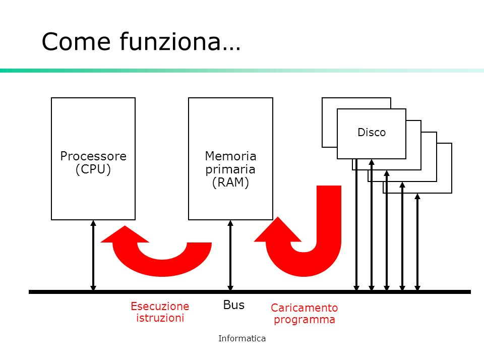 Come funziona… Processore (CPU) Memoria primaria (RAM) Bus Disco
