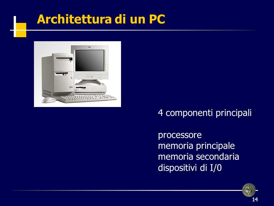 Architettura di un PC 4 componenti principali processore