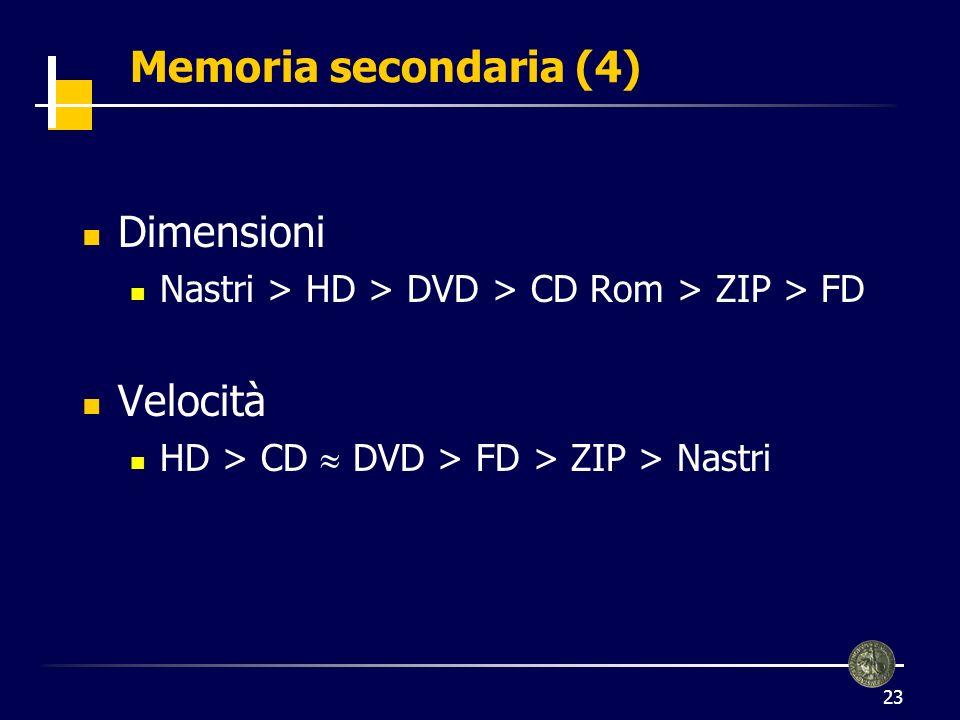 Memoria secondaria (4) Dimensioni Velocità