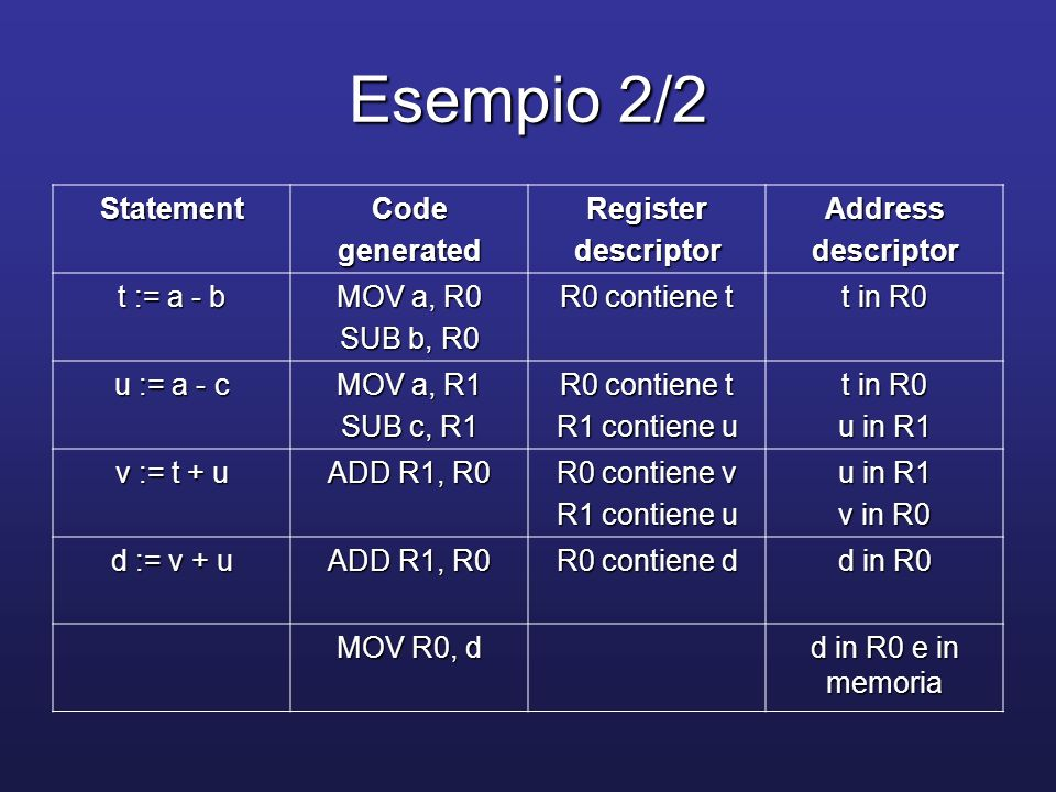Esempio 2/2 Statement Code generated Register descriptor Address