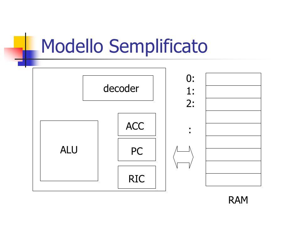 Modello Semplificato 0: decoder 1: 2: ACC : ALU PC RIC RAM