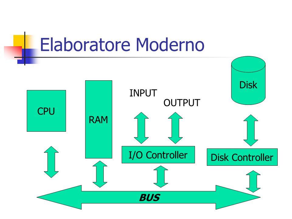 Elaboratore Moderno Disk INPUT OUTPUT CPU RAM I/O Controller
