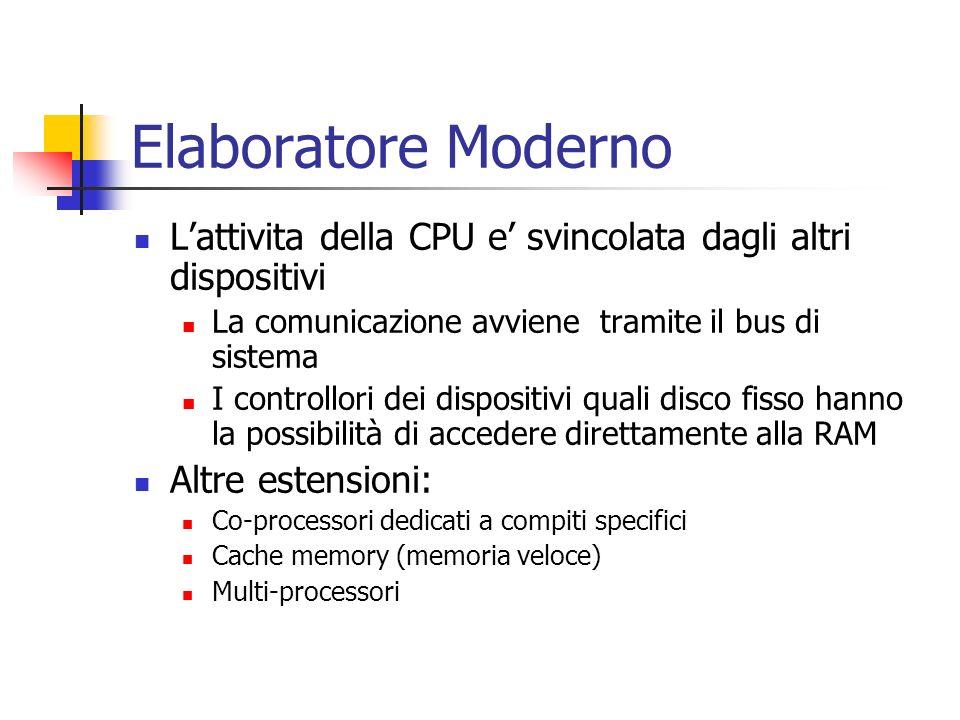 Elaboratore Moderno L'attivita della CPU e' svincolata dagli altri dispositivi. La comunicazione avviene tramite il bus di sistema.