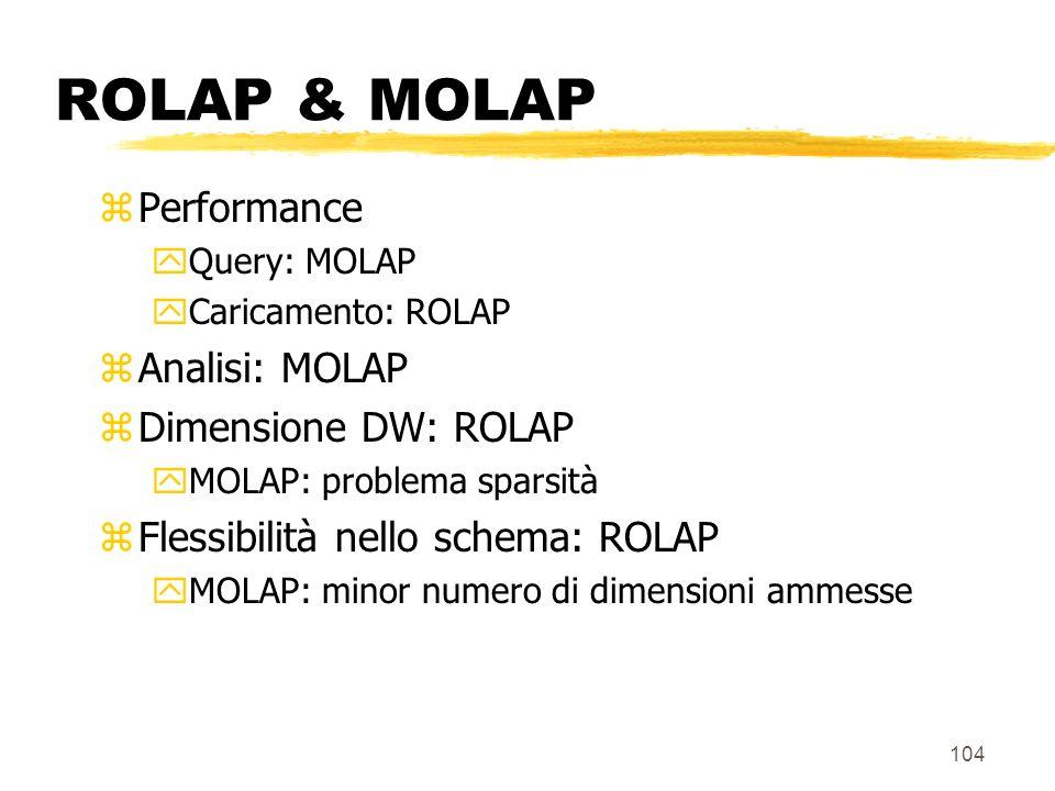 ROLAP & MOLAP Performance Analisi: MOLAP Dimensione DW: ROLAP