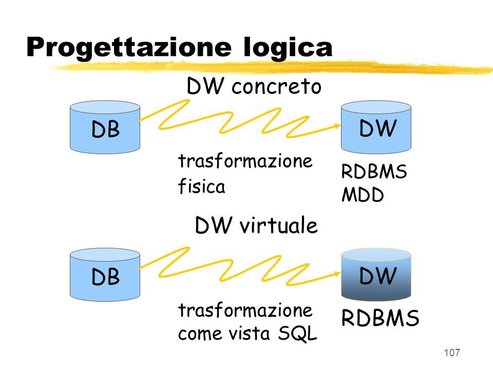 Progettazione logica DW concreto DB DW DW virtuale DB DW RDBMS