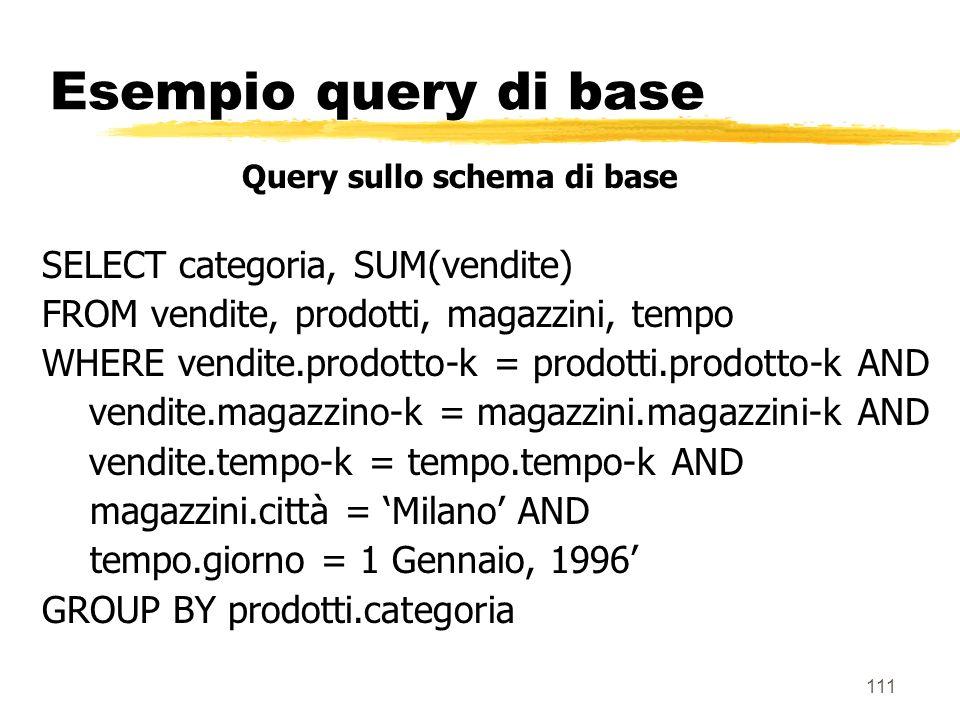Esempio query di base SELECT categoria, SUM(vendite)