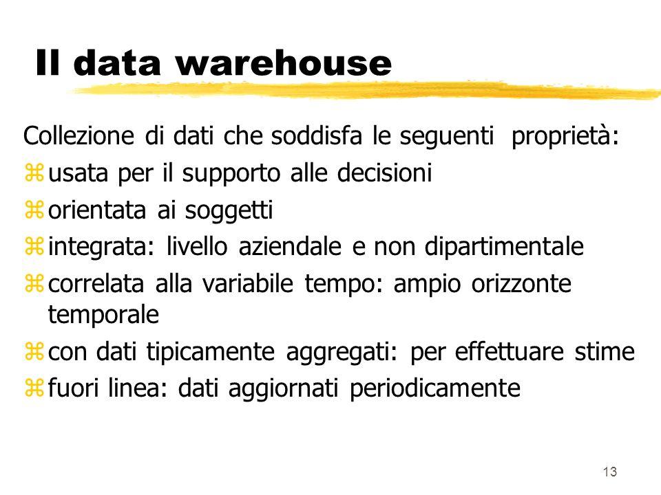 Il data warehouse Collezione di dati che soddisfa le seguenti proprietà: usata per il supporto alle decisioni.