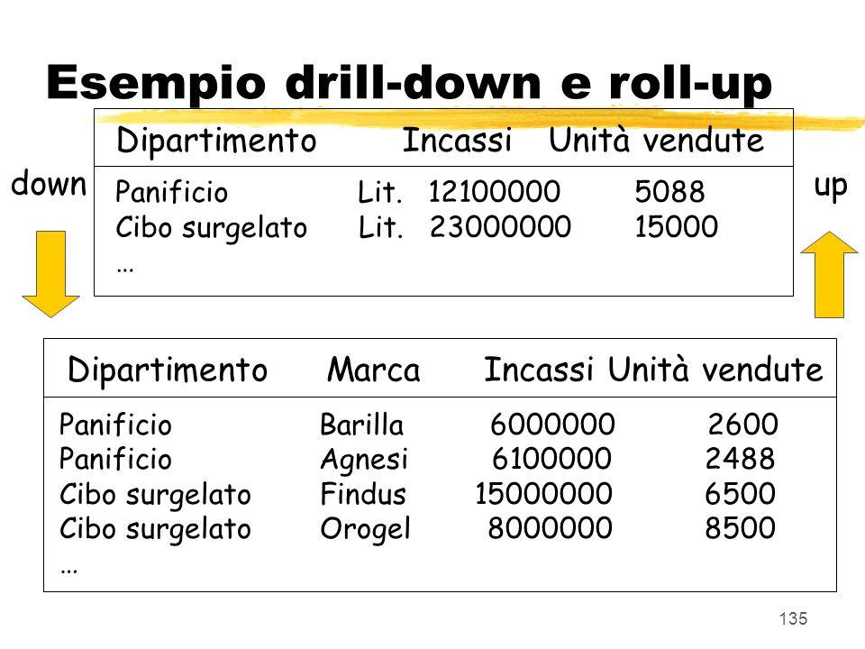Esempio drill-down e roll-up