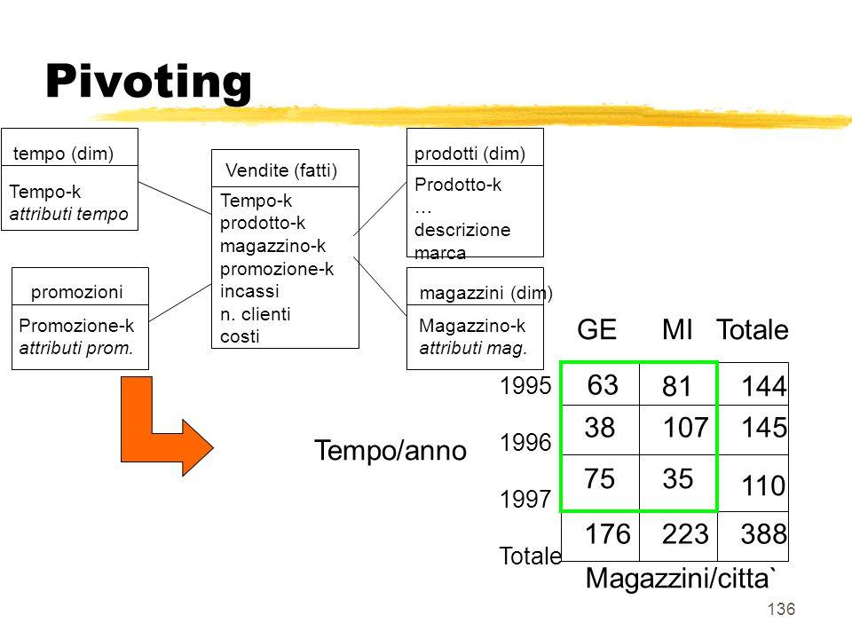 Pivoting Tempo/anno Magazzini/citta` GE MI Totale 63 81 144 107 145 38