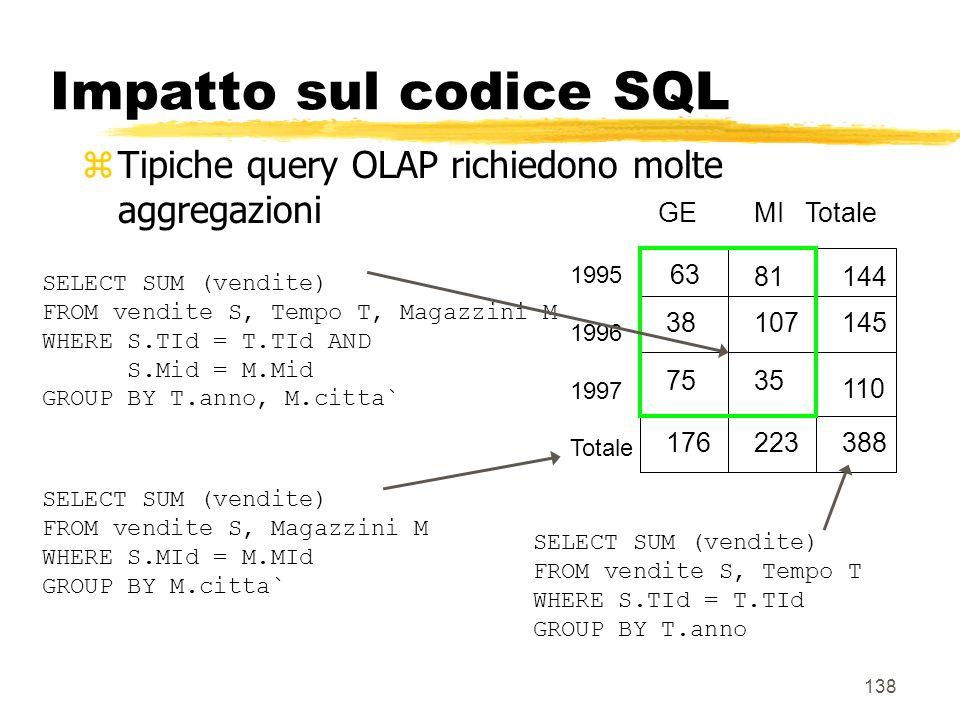 Impatto sul codice SQL Tipiche query OLAP richiedono molte aggregazioni. GE MI Totale. 1995. 1996.