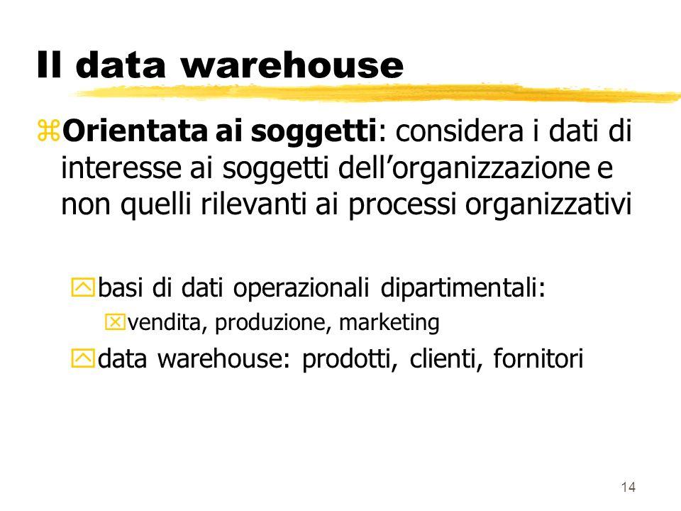 Il data warehouse