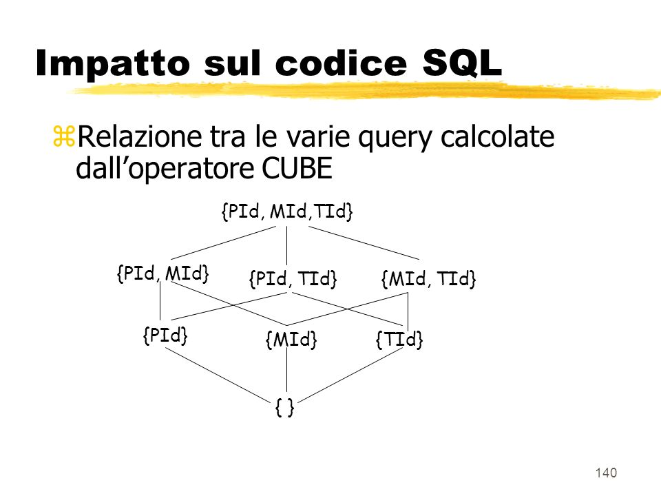 Impatto sul codice SQL Relazione tra le varie query calcolate dall'operatore CUBE. { } {PId} {MId}