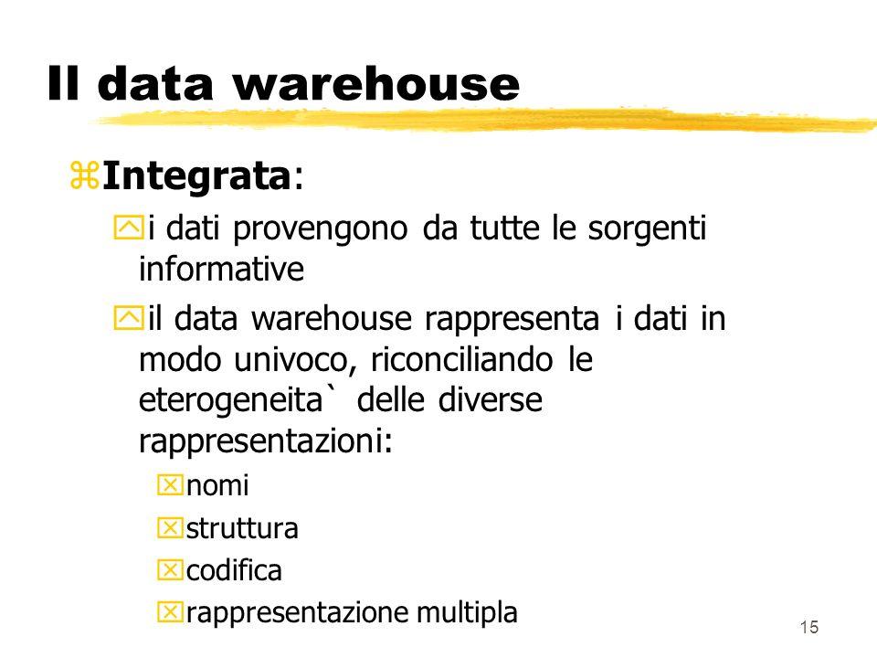 Il data warehouse Integrata: