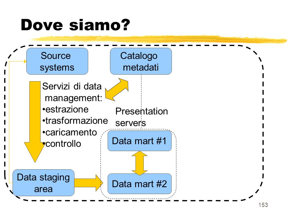 Dove siamo Source systems Catalogo metadati Servizi di data