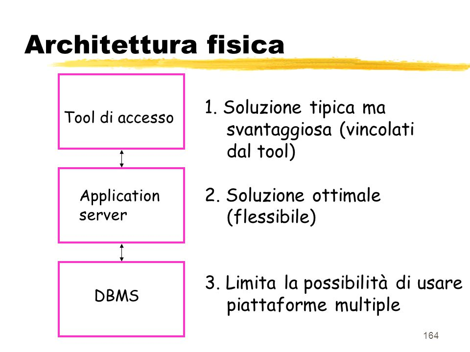 Architettura fisica 1. Soluzione tipica ma svantaggiosa (vincolati